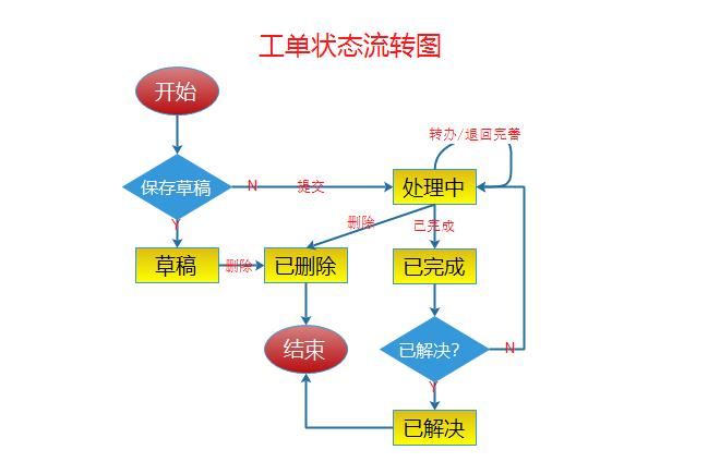 Axure8原型设计实战案例:工单流转系统(包含需求文档,工单流转系统rp源文件,工单流转系统ht