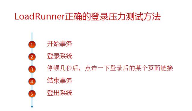 LoadRunner正确的登录压力测试方法实战,完整的LoadRunner脚本