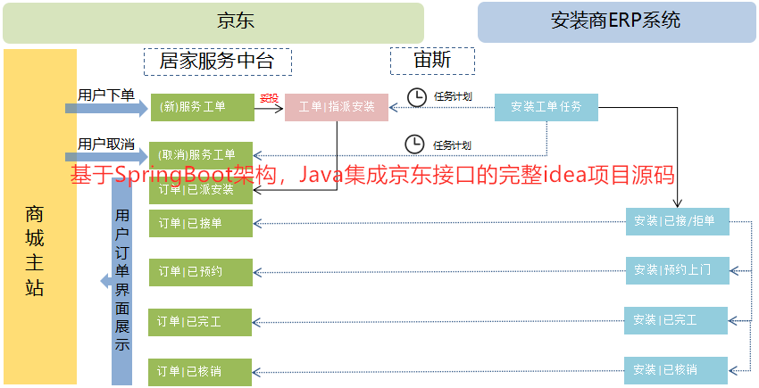 2020年7月份,基于SpringBoot框架,最新使用Java集成京东接口的完整idea项目源码