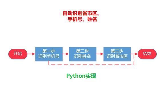 Python实现天猫,淘宝,京东收货信息中,自动识别手机号、姓名、省市区的Python源代码